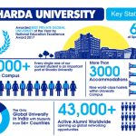 Sharda University: Touching the Pinnacle of Educational Excellence