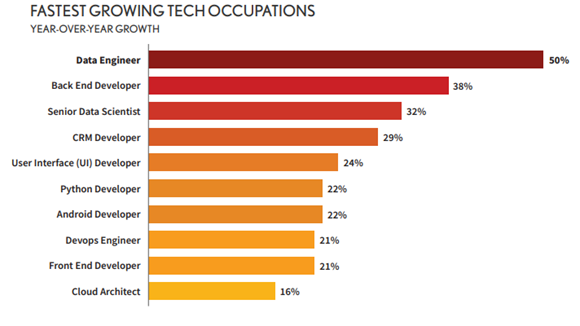 fastest growing tech occupations
