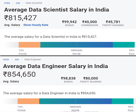 average data scientist salaries in india