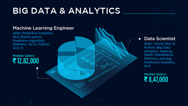 : Average Salary of Data Scientist vs. Machine Learning Engineer