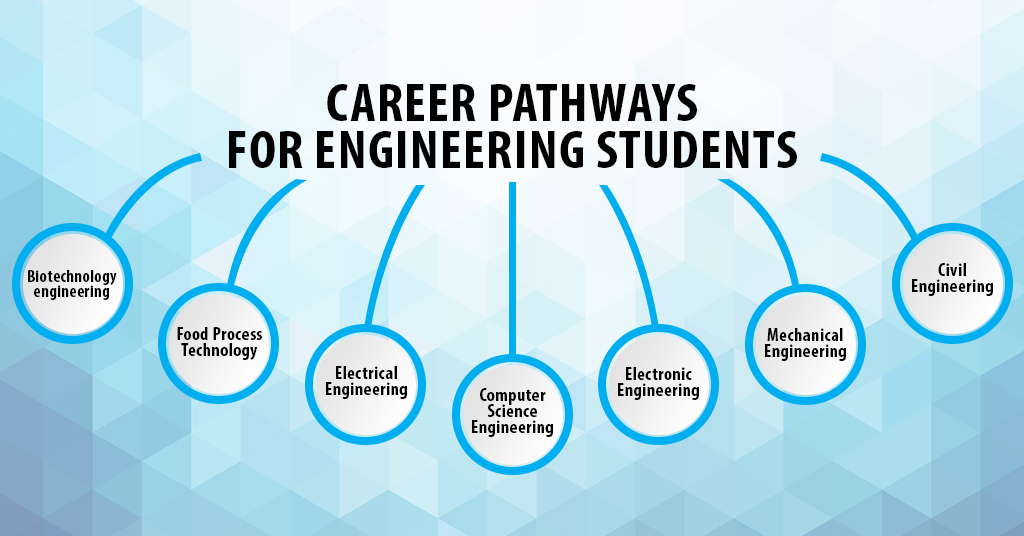 Career pathways for engineering students